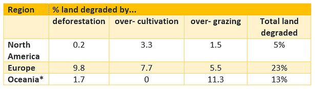 Causes of land degradation by region