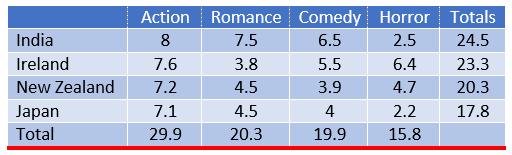Cinema viewing figures