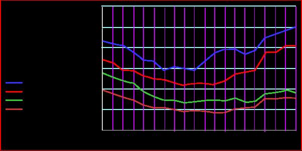 adult unemployment rates
