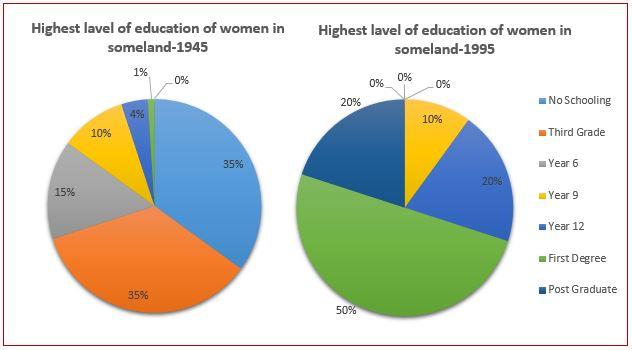 Education of women