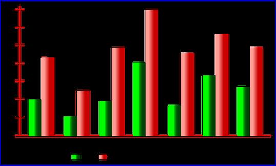 Percentage of population