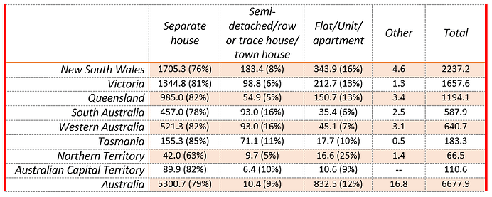 types of housing in Australia