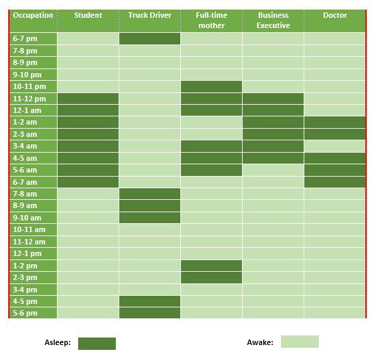 sleep patterns of people