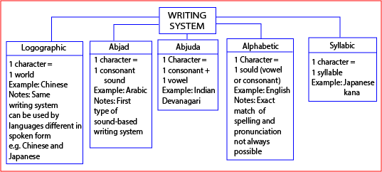 main systems of writing