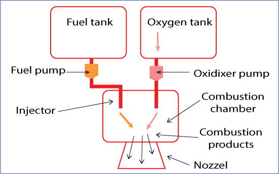 Basic rocket engine