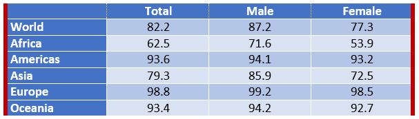 estimated literacy rates