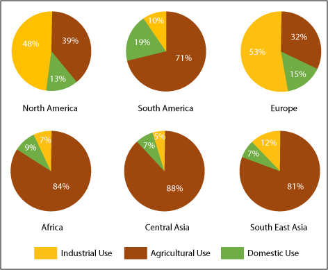 percentage of water used